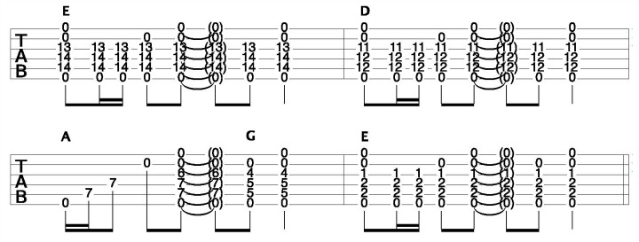 Play Acoustic Guitar Chords - Chord Shapes for Guitar
