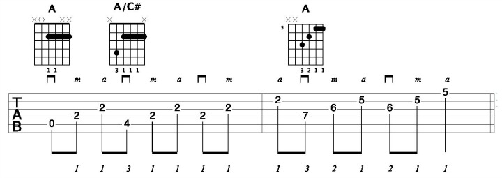 Hybrid Picking Pattern On A Chord Inversions