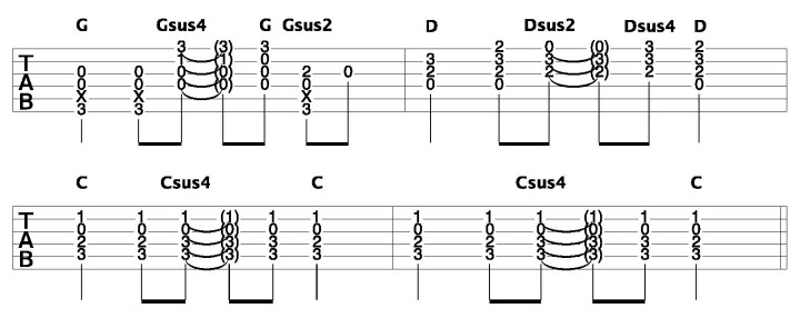 Acoustic Guitar Chord Progressions Suspended Guitar Chords