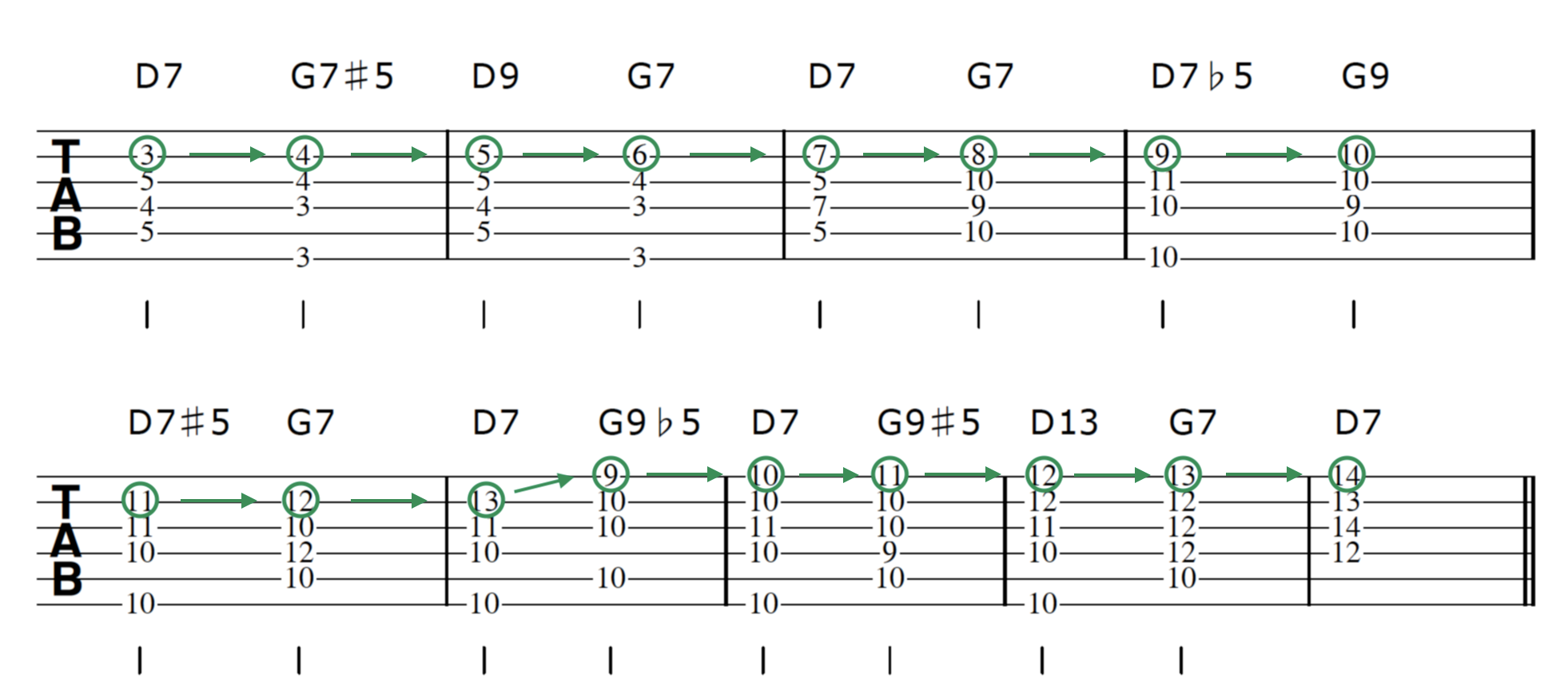 Advanced Guitar Chords D7 G7 Vamp