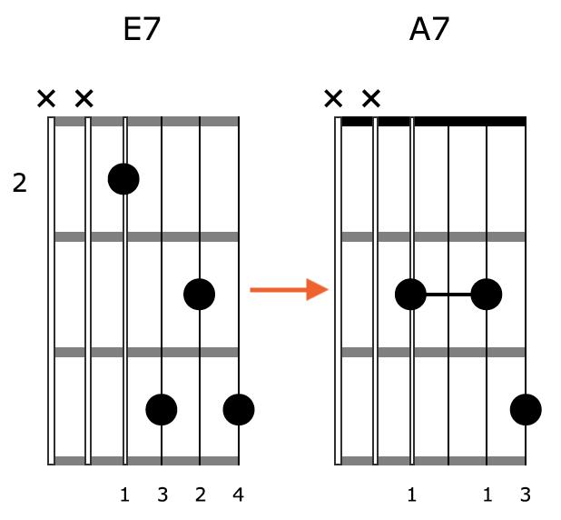 Block Chord Guitar Position 1