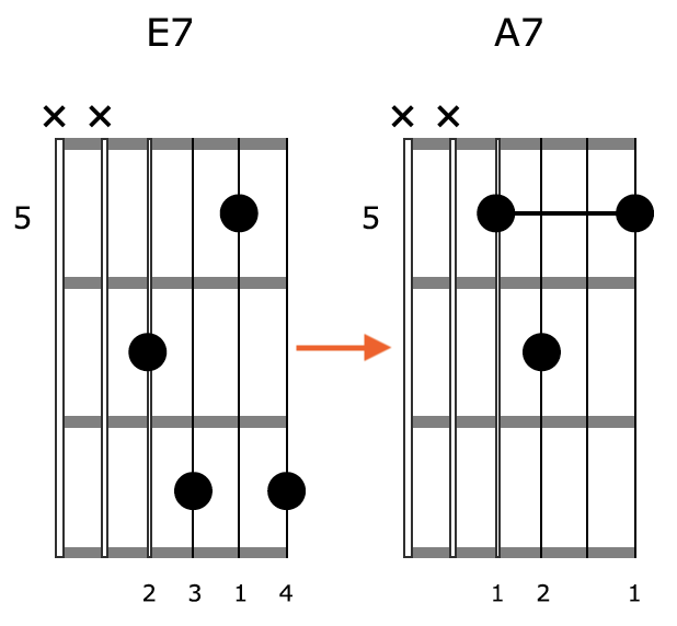 Block Chord Guitar Position 2
