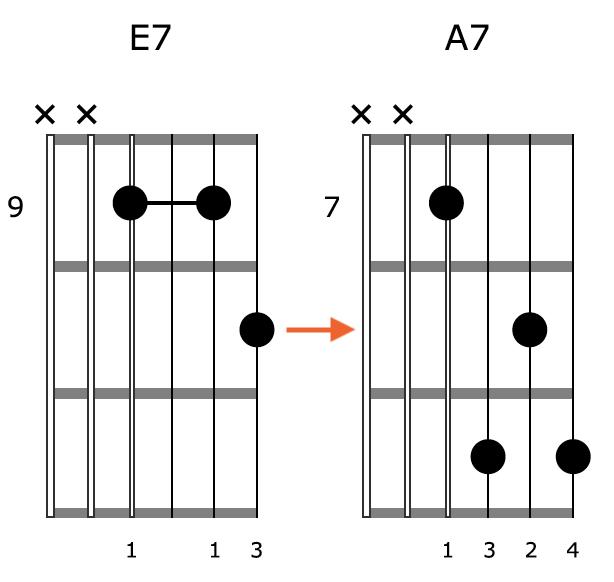 Block Chord Guitar Position 3
