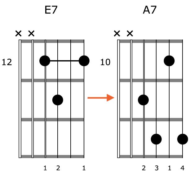 Block Chord Guitar Position 4