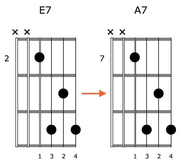 Block Chord Guitar Shape 1