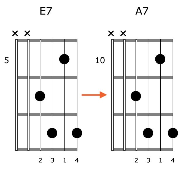 Block Chord Guitar Shape 2