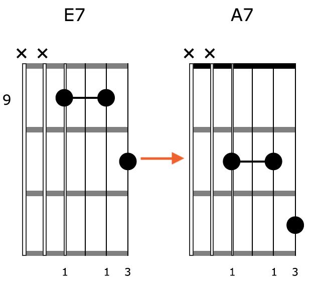 Block Chord Guitar Shape 3