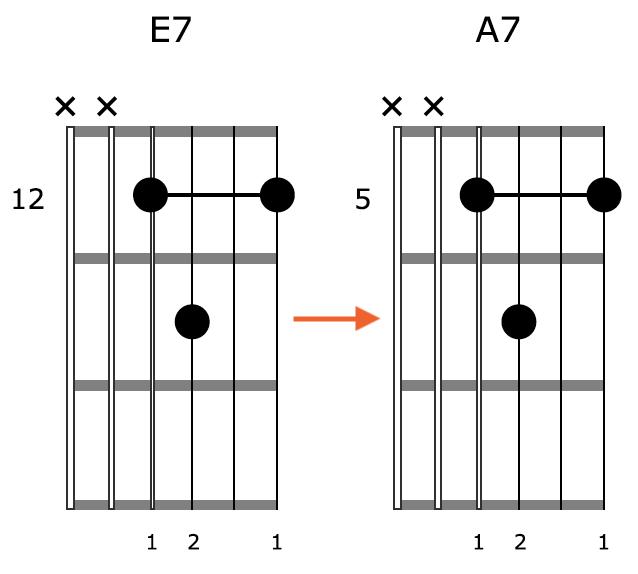 Block Chord Guitar Shape 4