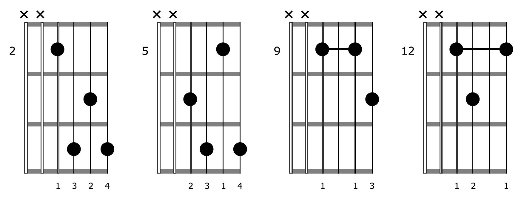 Block Chord Guitar E7 Diagrams
