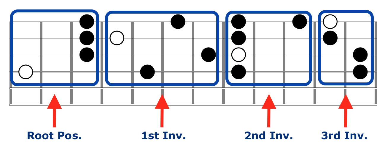 Major 7 Block Chord Fretboard Diagram