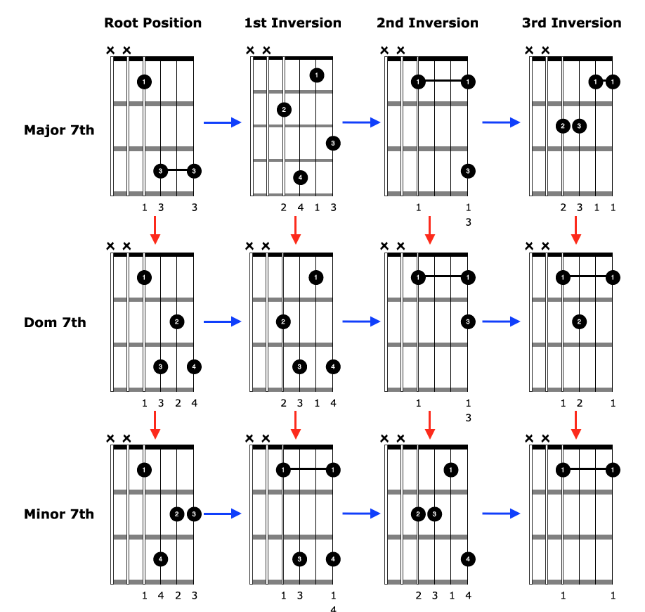 How to play advanced sounding chords on your acoustic guitar advanced sounding chords diagrams hexwebz Images