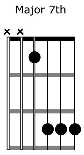 Major-7th-Block-Chord-Diagram