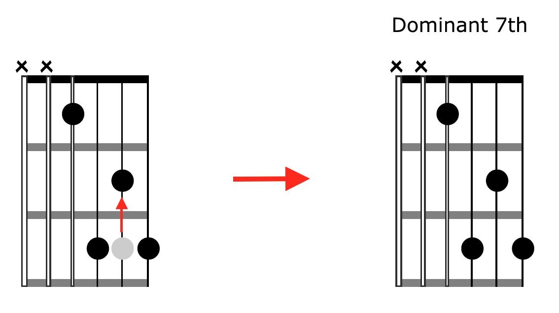 Advanced Chords Transformation Dominant 7