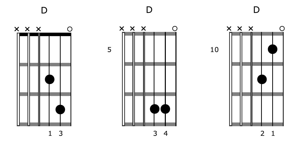 Guitar Chord Creativity D Shapes 2