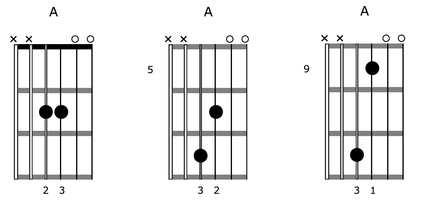 How To Create Amazing Music Using One Chord On Guitar Open Diagram Creative Diagrams Drone 1