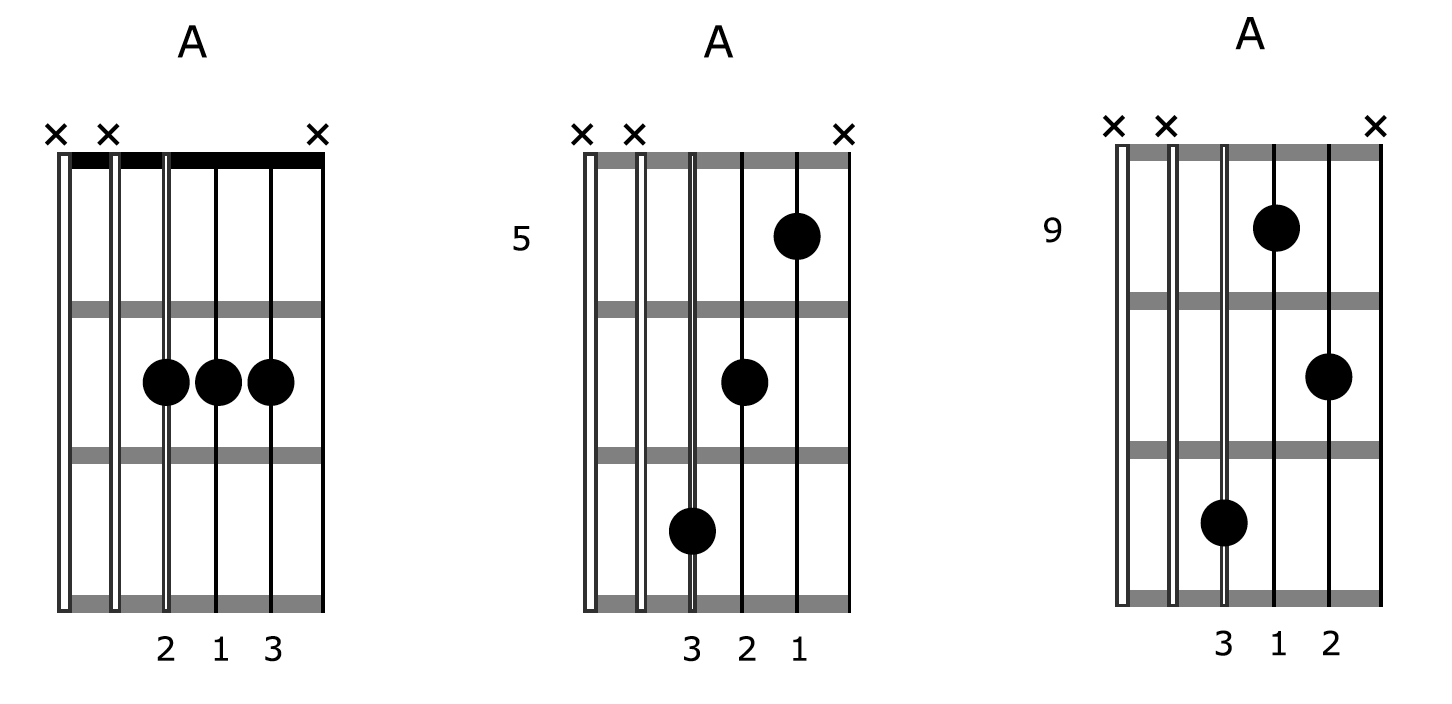 How To Create Amazing Music Using One Chord On Guitar