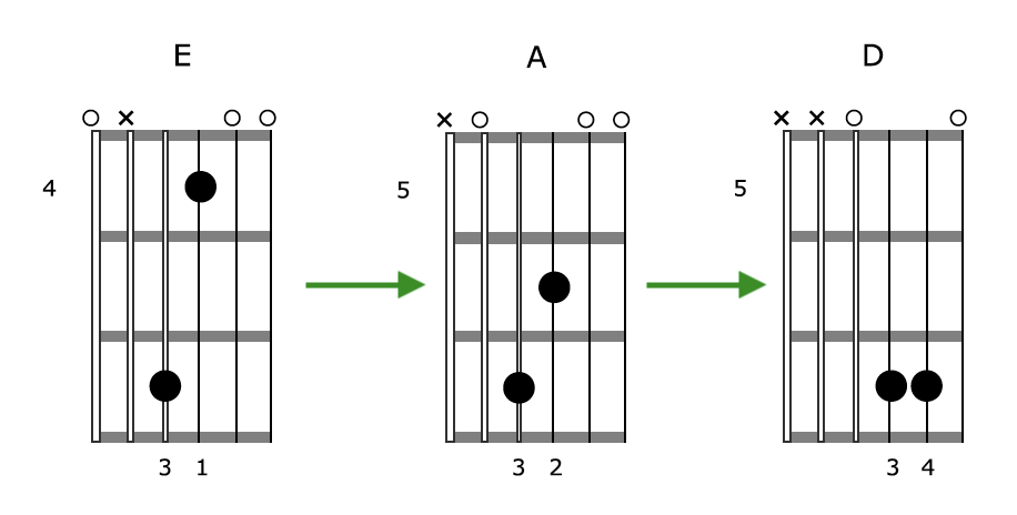 Creative Guitar Chord Grouping 2
