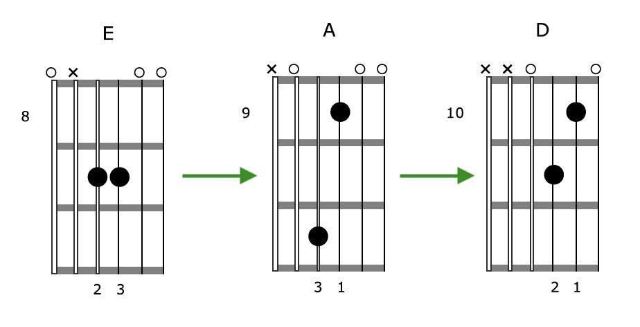 Creative Guitar Chord Grouping 3