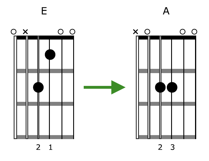 Creative Guitar Chord Diagram 1