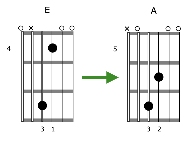 Creative Guitar Chord Diagram 2