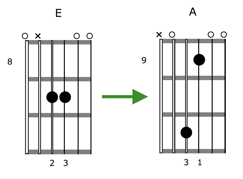 Creative Guitar Chord Diagram 3