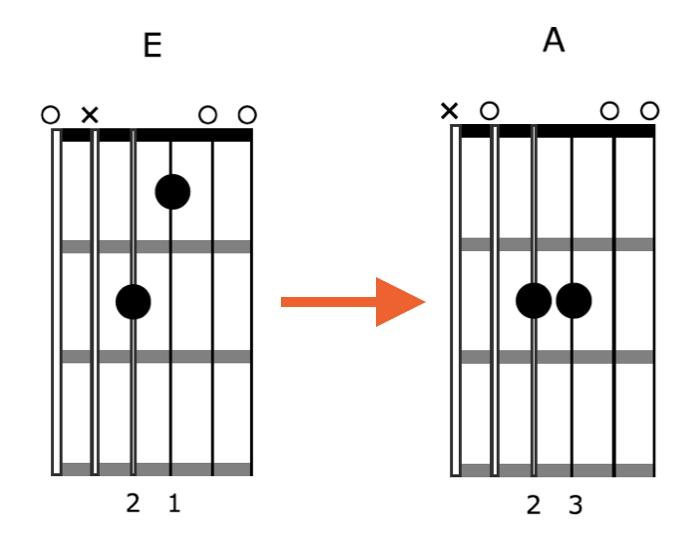 Creative-Guitar-Chord-Vamp-1-Position