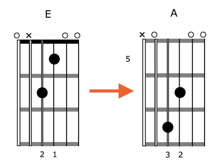 Creative-Guitar-Chord-Vamp-1-Shape