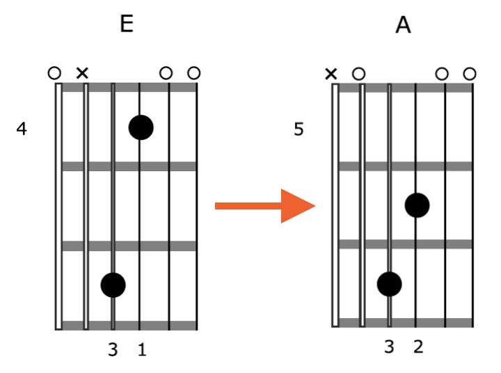 Creative-Guitar-Chord-Vamp-2-Position