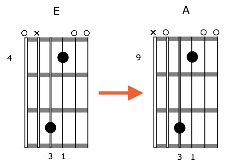 Creative-Guitar-Chord-Vamp-2-Shape