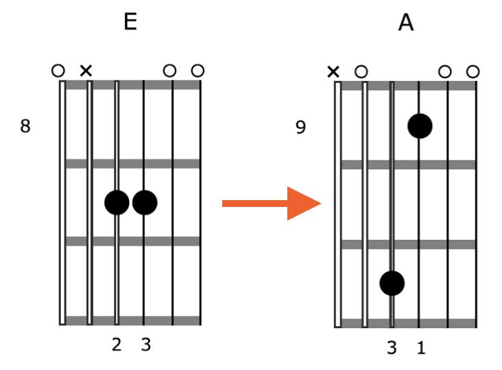 Creative-Guitar-Chord-Vamp-3-Position