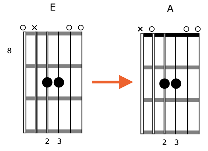 Creative-Guitar-Chord-Vamp-3-Shape