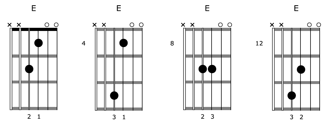 Creative Guitar Chord E Diagrams Drone 1