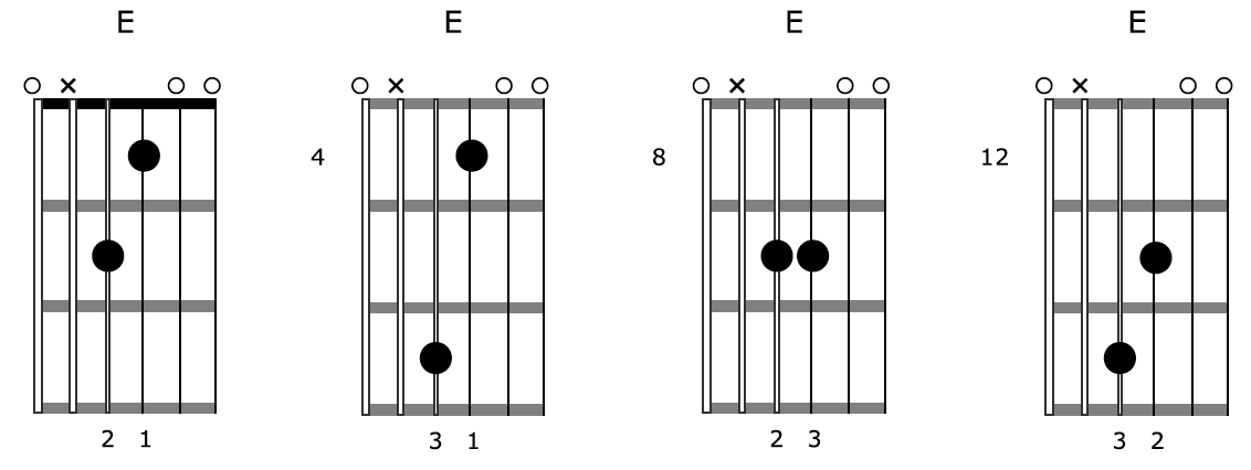 Creative Guitar Chord E Diagrams Drone 2