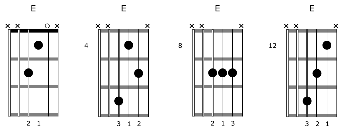 Creative Guitar Chord E Diagrams