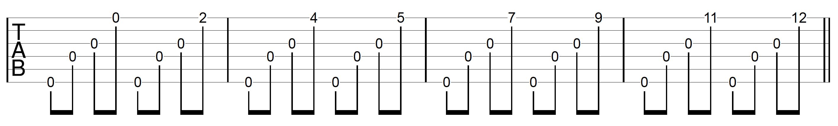 DADGAD Tuning Guitar Major Scale String 1