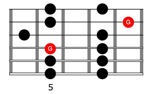 Fast Fingerpicking Pattern Scale Shape