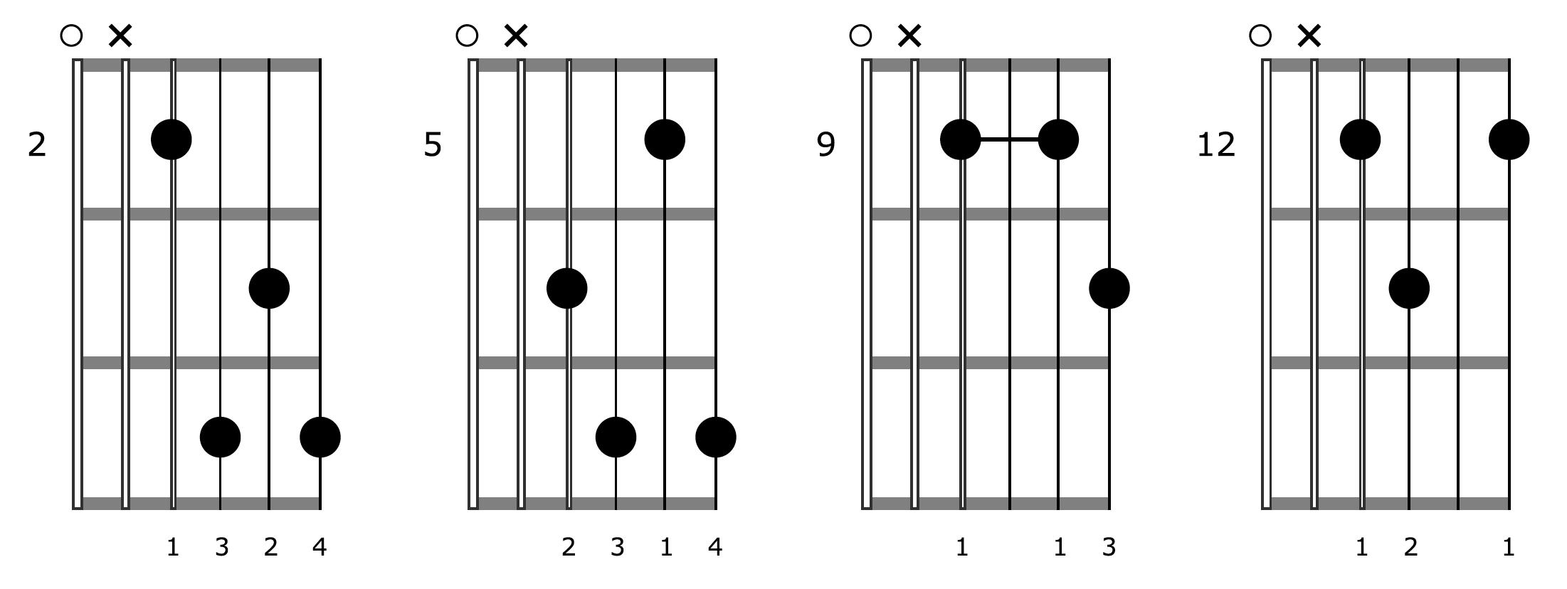 Fingerpicking Guitar Block Chords E7