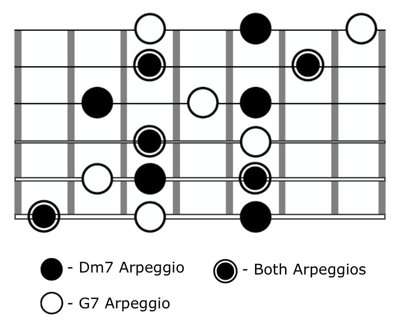 Guitar Arpeggio Solo Dm7 G7 Shape