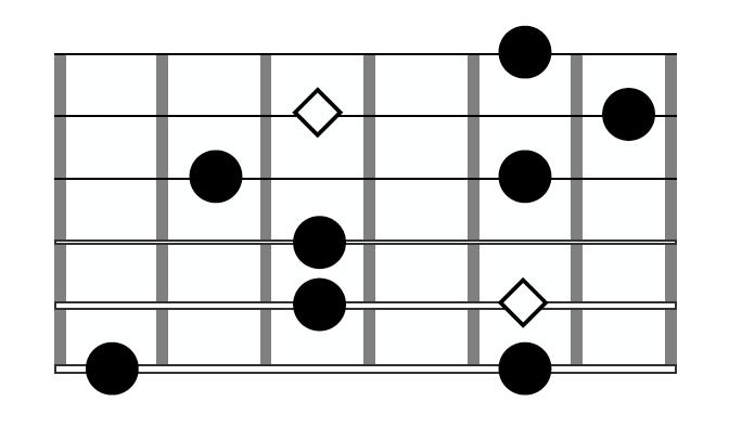Guitar Arpeggio Dm7 Shape