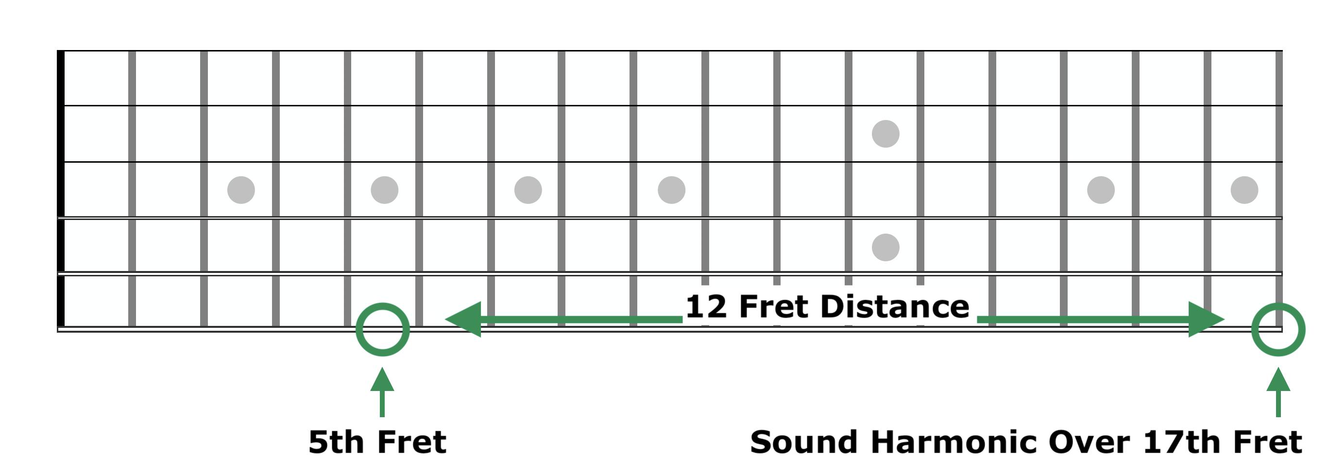 Harp Harmonic Fretboard Diagram 3