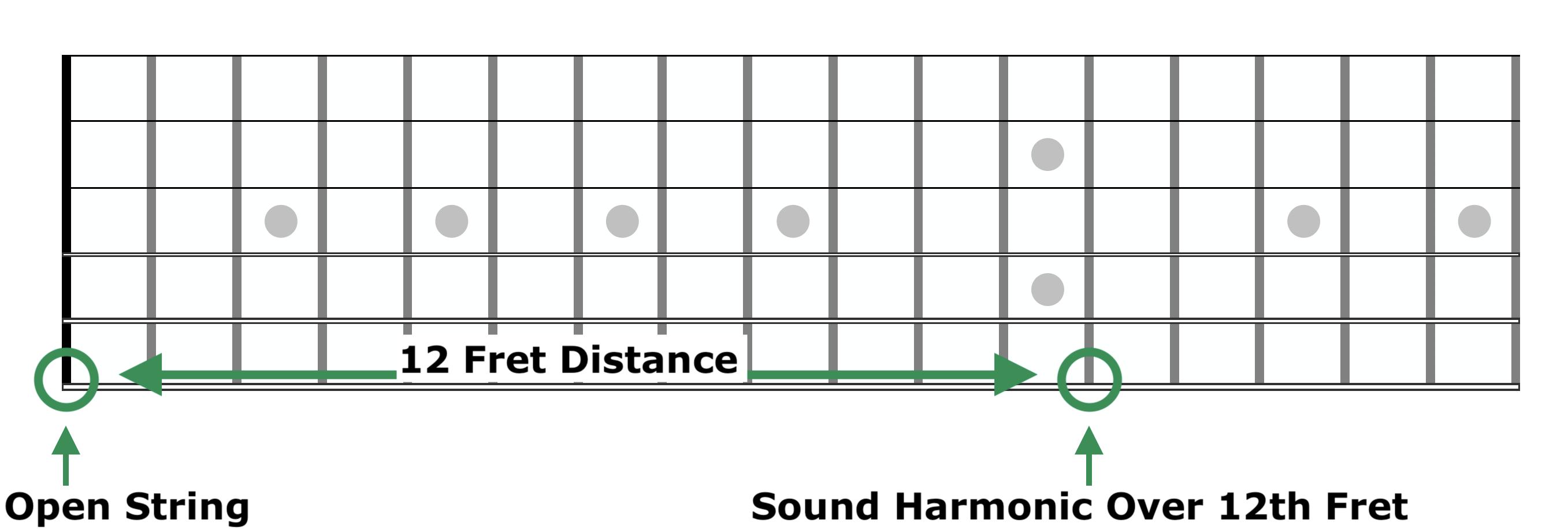 Harp Harmonic Fretboard Diagram 1