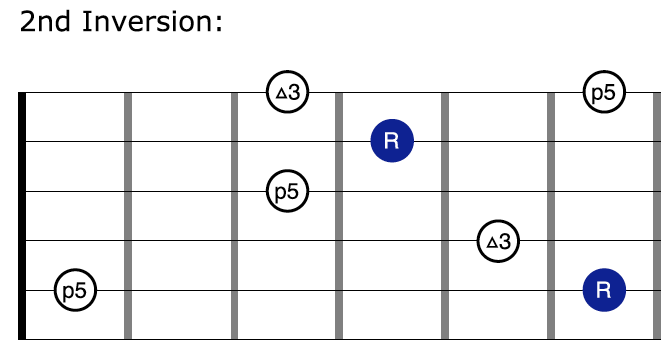 Major Jazz Arpeggio Second Inversion