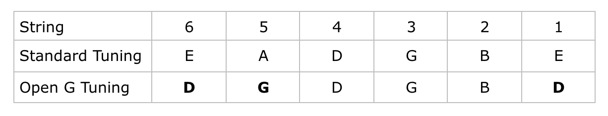Open G Tuning For Guitar Table