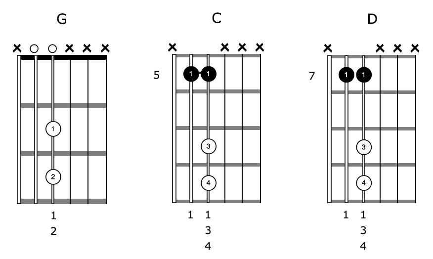 Open G Tuning Guitar Chords Blues Shuffle Shapes