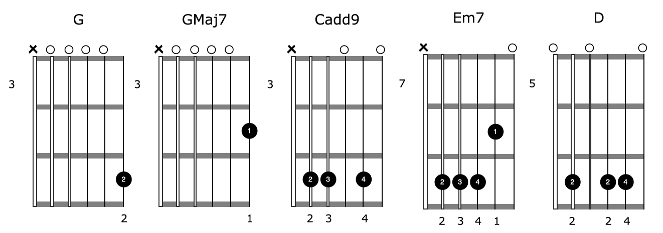 Open G Tuning Guitar Drone Chord Shapes