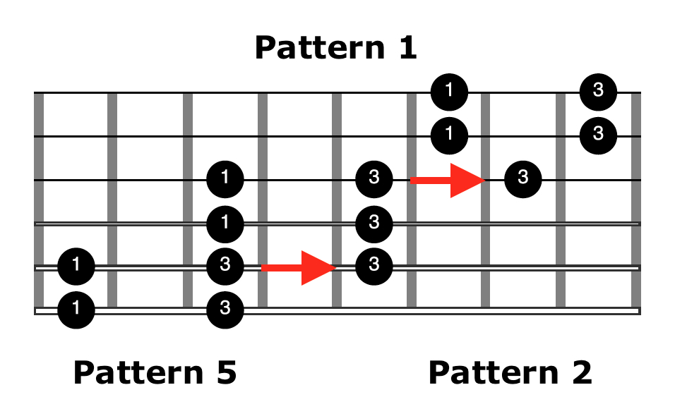 Acoustic-Blues-Scale-Pattern