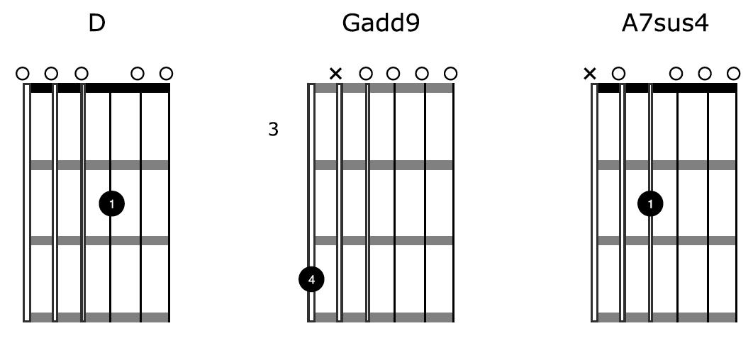 DADGAD-Tuning-Chords