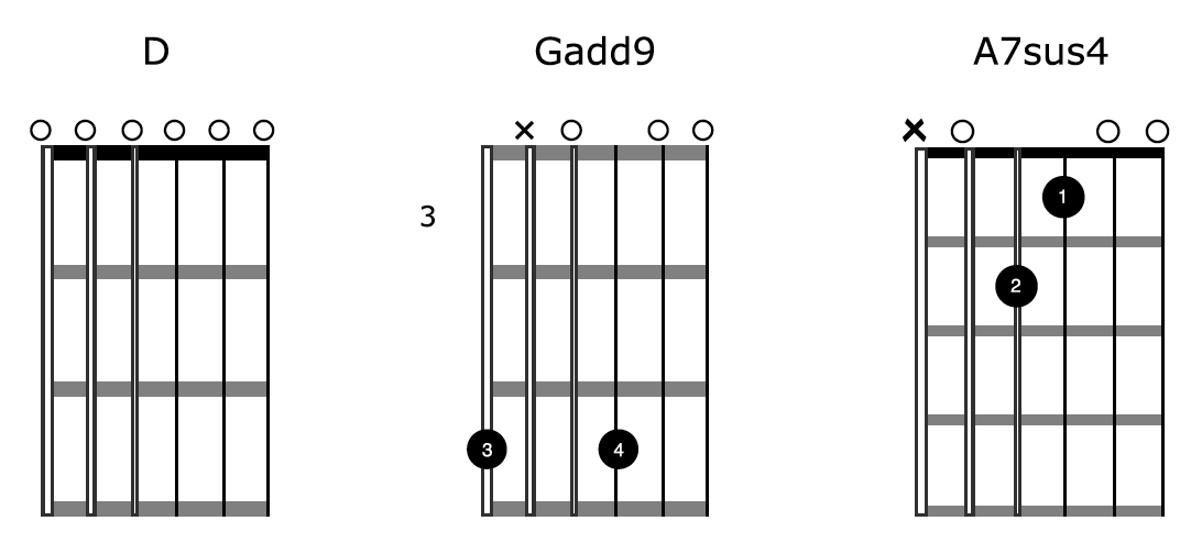 Open-D-Tuning-Chords