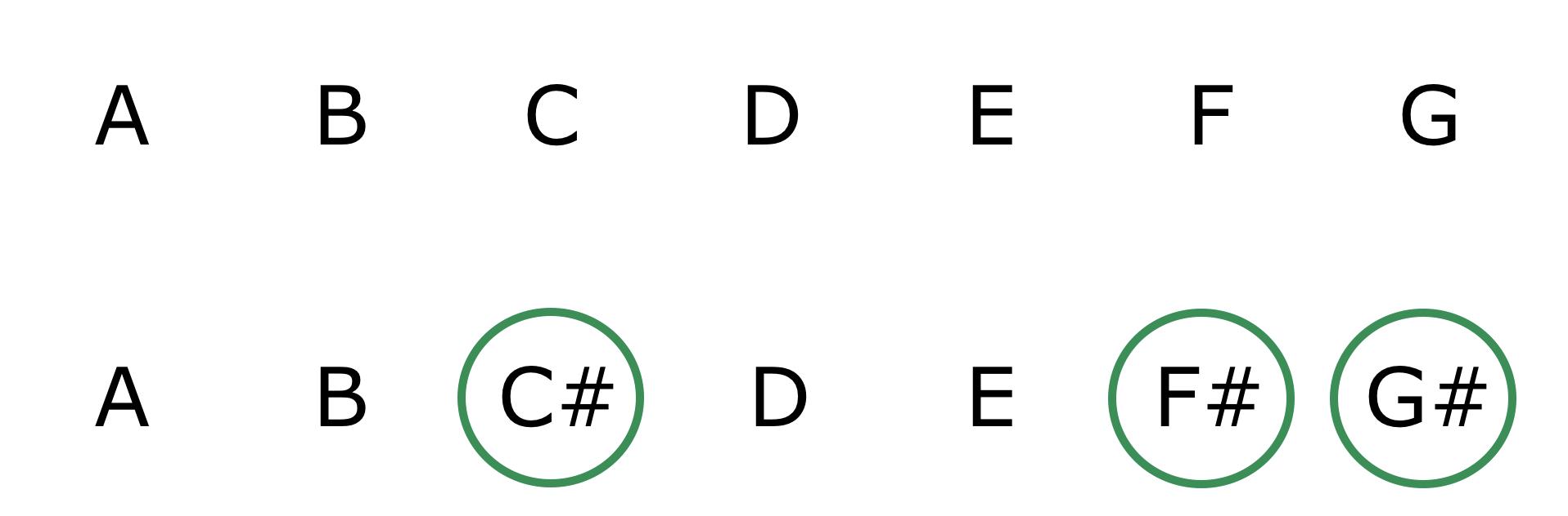 Parallel Key Modulation Note Comparison