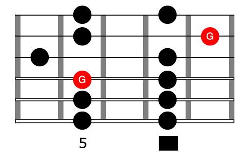 Pattern 3 Pentatonic Scale Shape In G Major